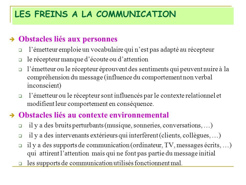 LES FREINS A LA COMMUNICATION Obstacles liés aux personnes lémetteur emploie un vocabulaire qui nest pas adapté au récepteur le récepteur manque découte ou dattention lémetteur ou le récepteur éprouvent des sentiments qui peuvent nuire à la compréhension du message (influence du comportement non verbal inconscient) lémetteur ou le récepteur sont influencés par le contexte relationnel et modifient leur comportement en conséquence.