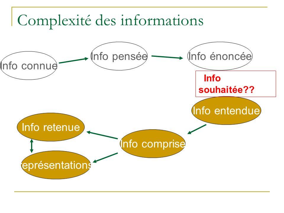 Complexité des informations Info connue Info penséeInfo énoncée Info entendue Info comprise Info retenue représentations Info souhaitée??