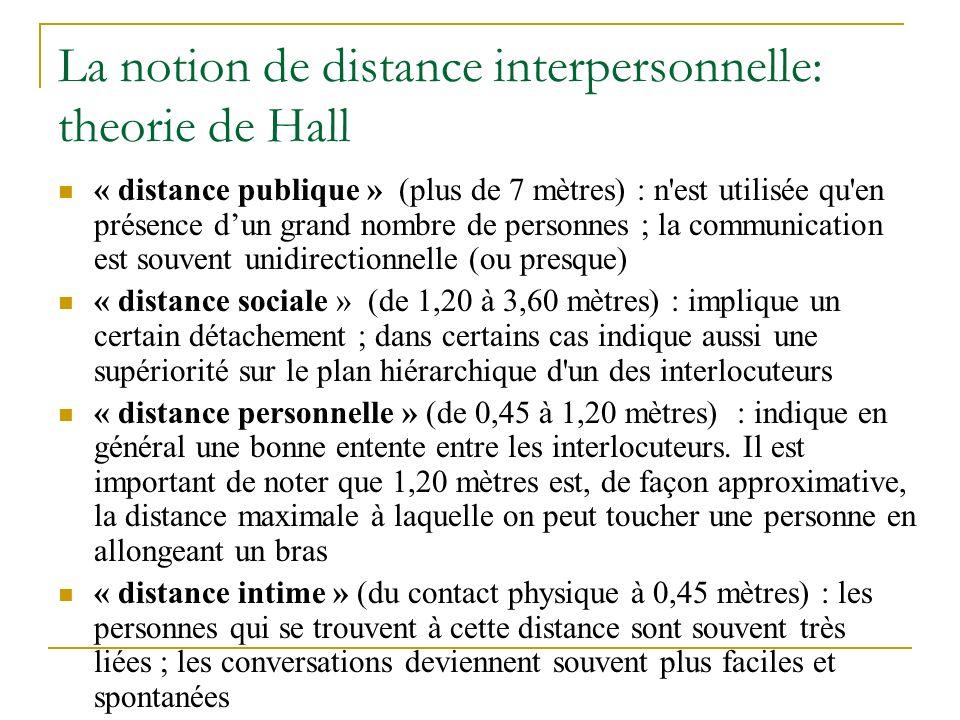 La notion de distance interpersonnelle: theorie de Hall « distance publique » (plus de 7 mètres) : n est utilisée qu en présence dun grand nombre de personnes ; la communication est souvent unidirectionnelle (ou presque) « distance sociale » (de 1,20 à 3,60 mètres) : implique un certain détachement ; dans certains cas indique aussi une supériorité sur le plan hiérarchique d un des interlocuteurs « distance personnelle » (de 0,45 à 1,20 mètres) : indique en général une bonne entente entre les interlocuteurs.