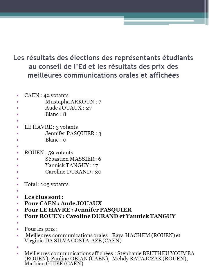 Les résultats des élections des représentants étudiants au conseil de lEd et les résultats des prix des meilleures communications orales et affichées CAEN : 42 votants Mustapha ARKOUN : 7 Aude JOUAUX : 27 Blanc : 8 LE HAVRE : 3 votants Jennifer PASQUIER : 3 Blanc : 0 ROUEN : 59 votants Sébastien MASSIER : 6 Yannick TANGUY : 17 Caroline DURAND : 30 Total : 105 votants Les élus sont : Pour CAEN : Aude JOUAUX Pour LE HAVRE : Jennifer PASQUIER Pour ROUEN : Caroline DURAND et Yannick TANGUY Pour les prix : Meilleures communications orales : Raya HACHEM (ROUEN) et Virginie DA SILVA COSTA-AZE (CAEN) Meilleures communications affichées : Stéphanie BEUTHEU YOUMBA (ROUEN), Pauline OBIAN (CAEN), Mehdy RATAJCZAK (ROUEN), Mathieu GUIBÉ (CAEN)