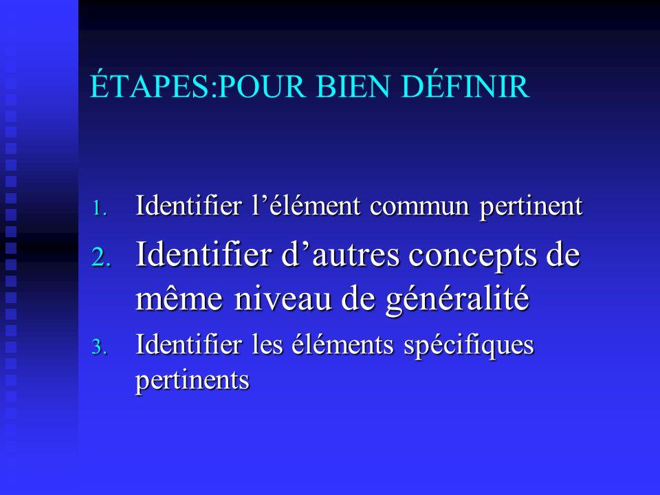 ÉTAPES:POUR BIEN DÉFINIR 1. Identifier lélément commun pertinent 2.