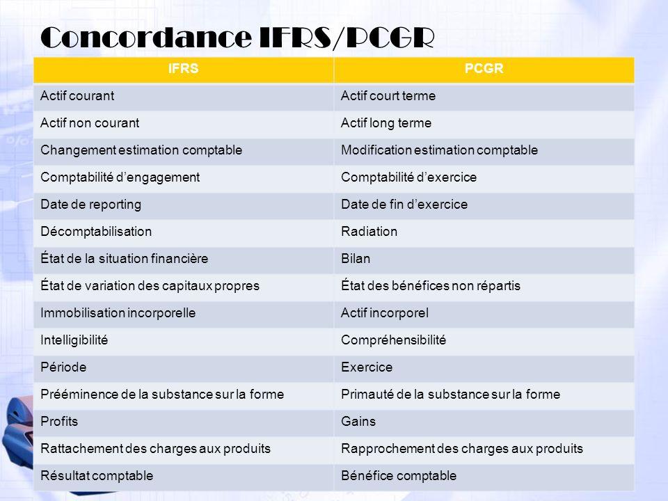 39 Concordance IFRS/PCGR IFRSPCGR Actif courantActif court terme Actif non courantActif long terme Changement estimation comptableModification estimat