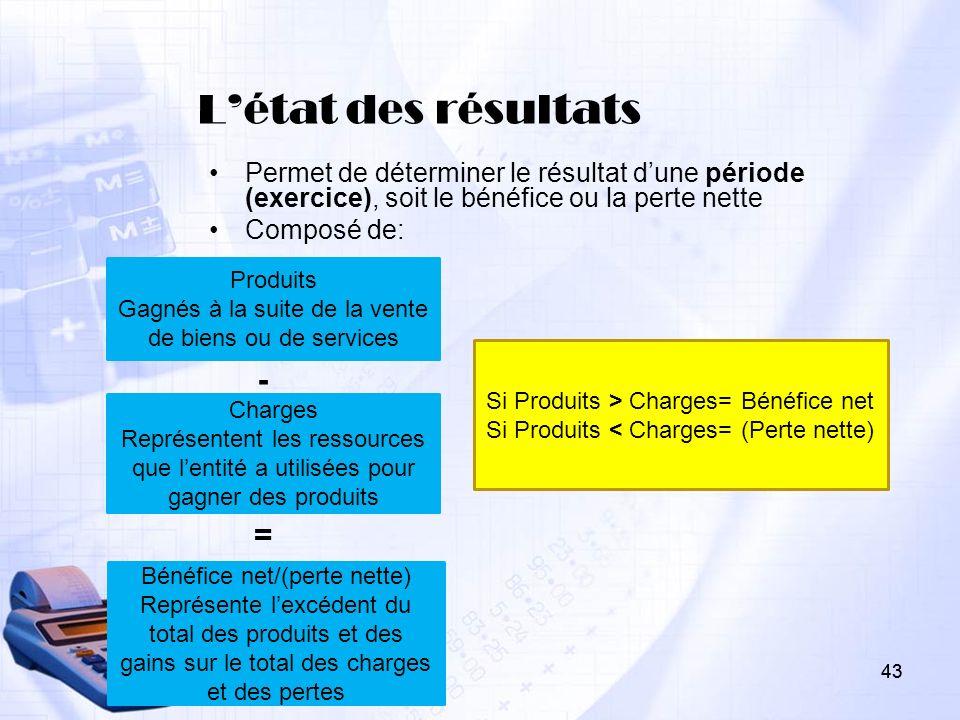 43 Létat des résultats Permet de déterminer le résultat dune période (exercice), soit le bénéfice ou la perte nette Composé de: - 43 Produits Gagnés à