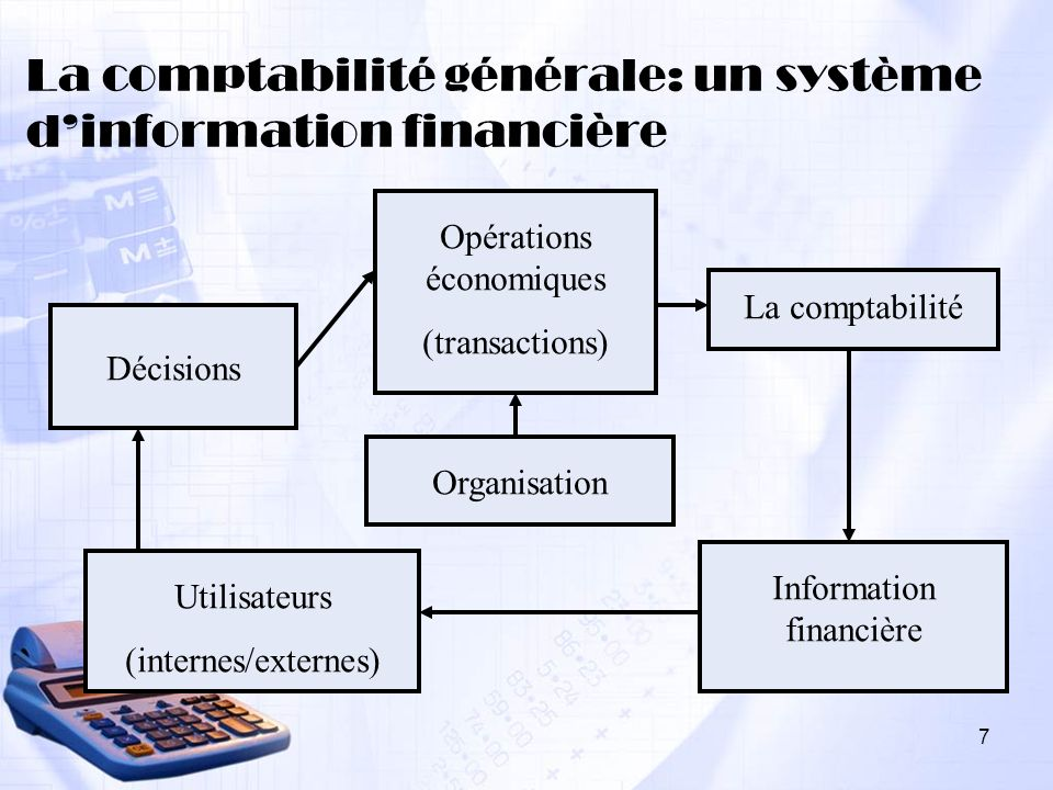 7 Opérations économiques (transactions) La comptabilité Organisation Information financière Utilisateurs (internes/externes) Décisions La comptabilité