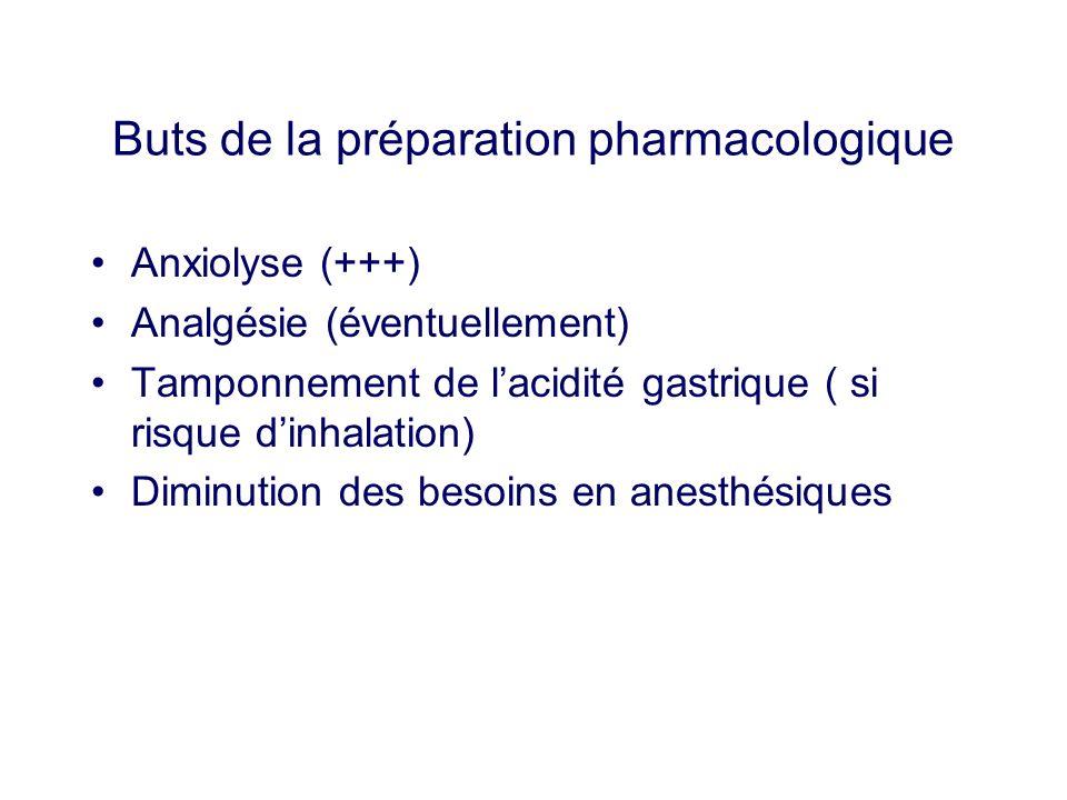 Buts de la préparation pharmacologique Anxiolyse (+++) Analgésie (éventuellement) Tamponnement de lacidité gastrique ( si risque dinhalation) Diminuti
