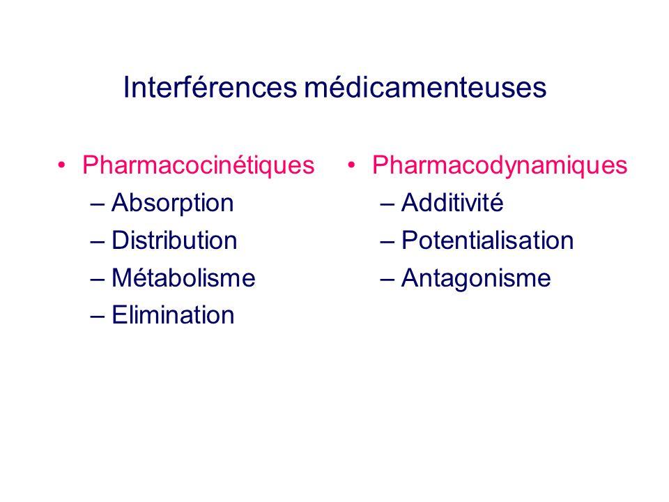 Interférences médicamenteuses Pharmacocinétiques –Absorption –Distribution –Métabolisme –Elimination Pharmacodynamiques –Additivité –Potentialisation