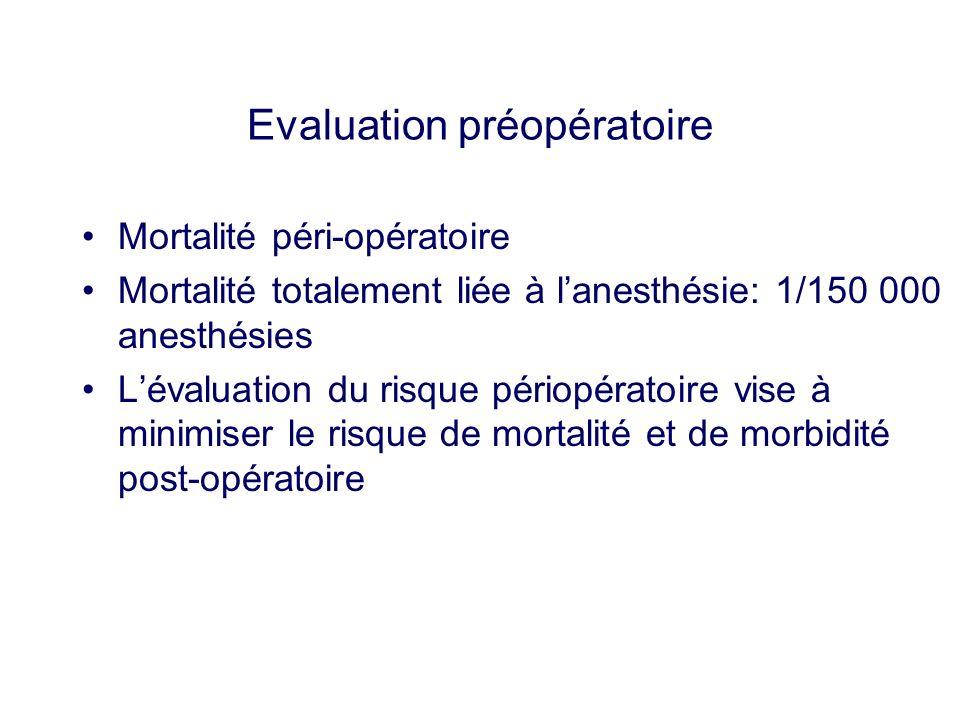 Evaluation préopératoire Mortalité péri-opératoire Mortalité totalement liée à lanesthésie: 1/150 000 anesthésies Lévaluation du risque périopératoire