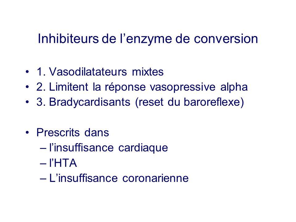 Inhibiteurs de lenzyme de conversion 1. Vasodilatateurs mixtes 2. Limitent la réponse vasopressive alpha 3. Bradycardisants (reset du baroreflexe) Pre