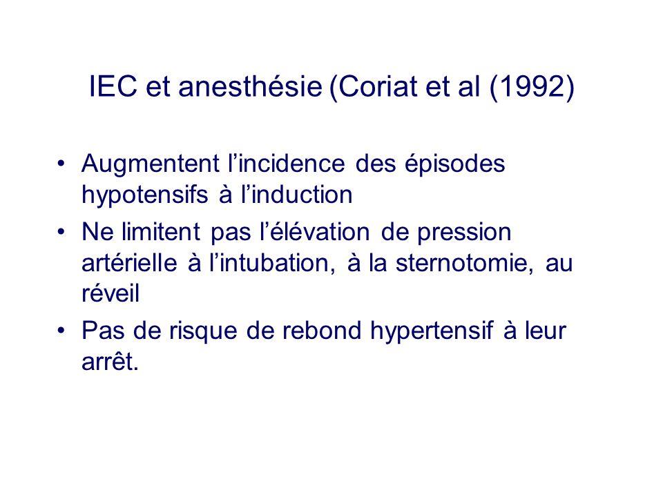 IEC et anesthésie (Coriat et al (1992) Augmentent lincidence des épisodes hypotensifs à linduction Ne limitent pas lélévation de pression artérielle à