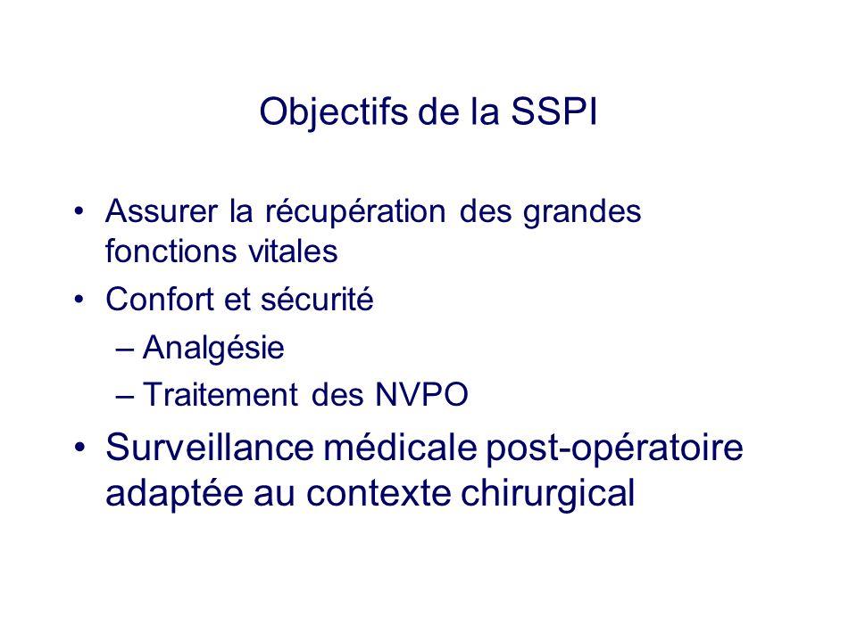 Objectifs de la SSPI Assurer la récupération des grandes fonctions vitales Confort et sécurité –Analgésie –Traitement des NVPO Surveillance médicale p