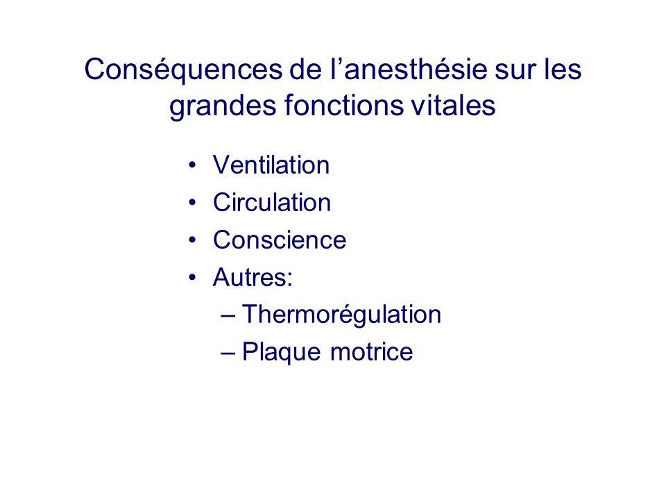 Conséquences de lanesthésie sur les grandes fonctions vitales Ventilation Circulation Conscience Autres: –Thermorégulation –Plaque motrice