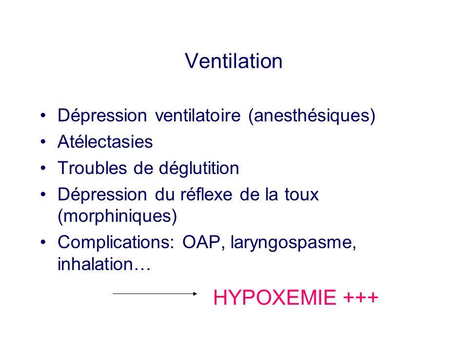 Ventilation Dépression ventilatoire (anesthésiques) Atélectasies Troubles de déglutition Dépression du réflexe de la toux (morphiniques) Complications