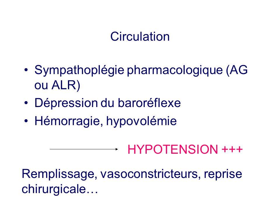 Circulation Sympathoplégie pharmacologique (AG ou ALR) Dépression du baroréflexe Hémorragie, hypovolémie HYPOTENSION +++ Remplissage, vasoconstricteur