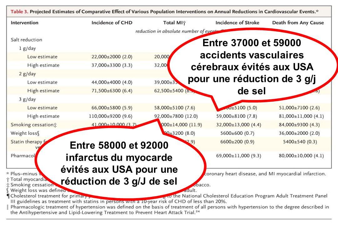 Entre 37000 et 59000 accidents vasculaires cérebraux évités aux USA pour une réduction de 3 g/j de sel Entre 58000 et 92000 infarctus du myocarde évités aux USA pour une réduction de 3 g/J de sel