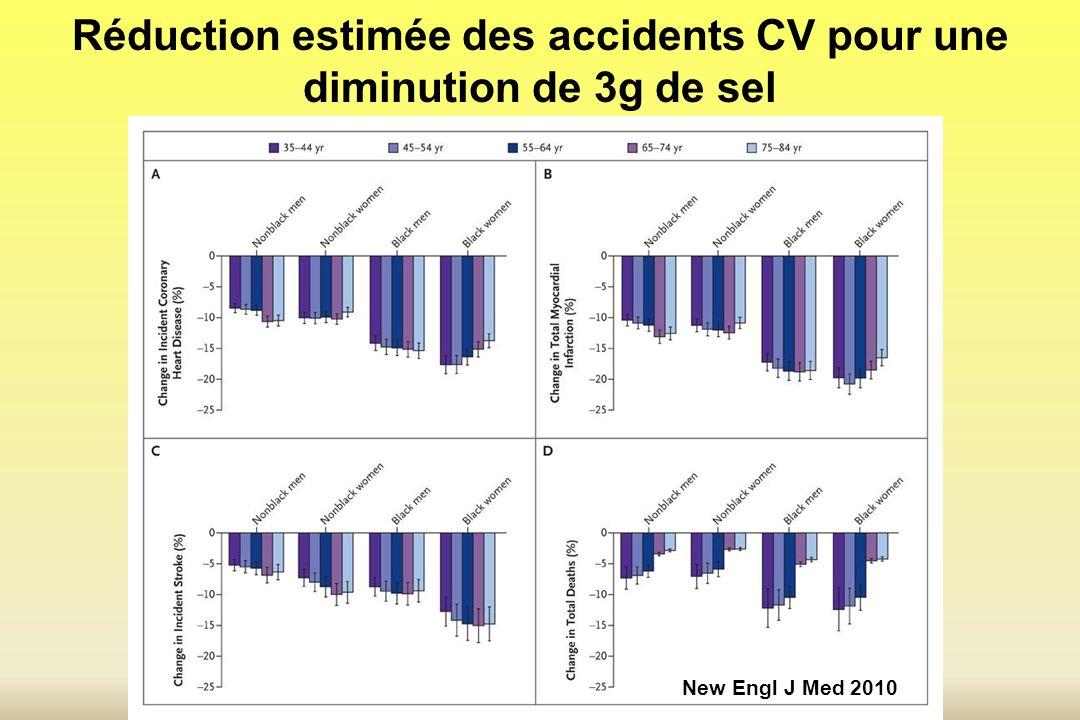 Réduction estimée des accidents CV pour une diminution de 3g de sel New Engl J Med 2010