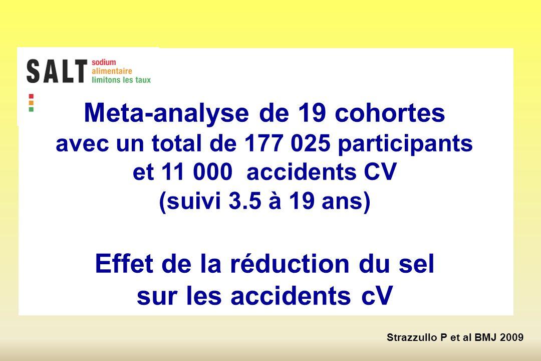 Strazzullo P et al BMJ 2009 Meta-analyse de 19 cohortes avec un total de 177 025 participants et 11 000 accidents CV (suivi 3.5 à 19 ans) Effet de la réduction du sel sur les accidents cV