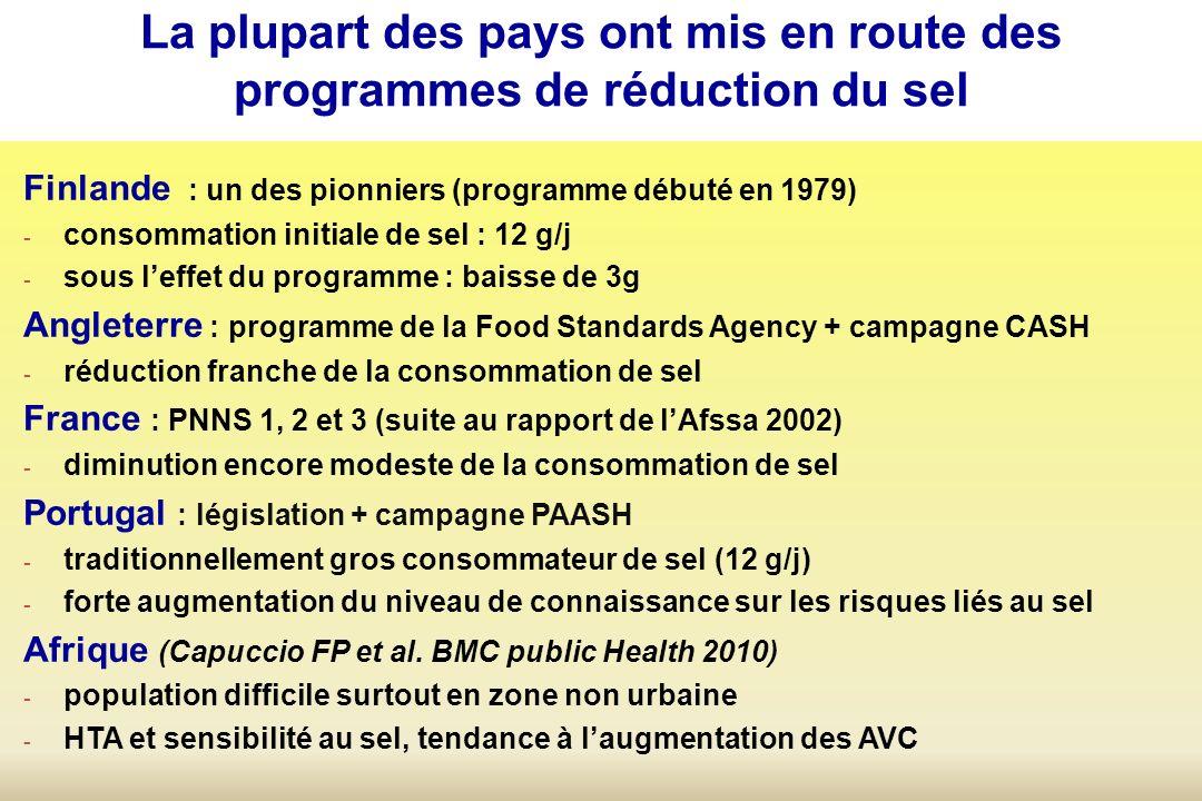 La plupart des pays ont mis en route des programmes de réduction du sel Finlande : un des pionniers (programme débuté en 1979) - consommation initiale de sel : 12 g/j - sous leffet du programme : baisse de 3g Angleterre : programme de la Food Standards Agency + campagne CASH - réduction franche de la consommation de sel France : PNNS 1, 2 et 3 (suite au rapport de lAfssa 2002) - diminution encore modeste de la consommation de sel Portugal : législation + campagne PAASH - traditionnellement gros consommateur de sel (12 g/j) - forte augmentation du niveau de connaissance sur les risques liés au sel Afrique (Capuccio FP et al.
