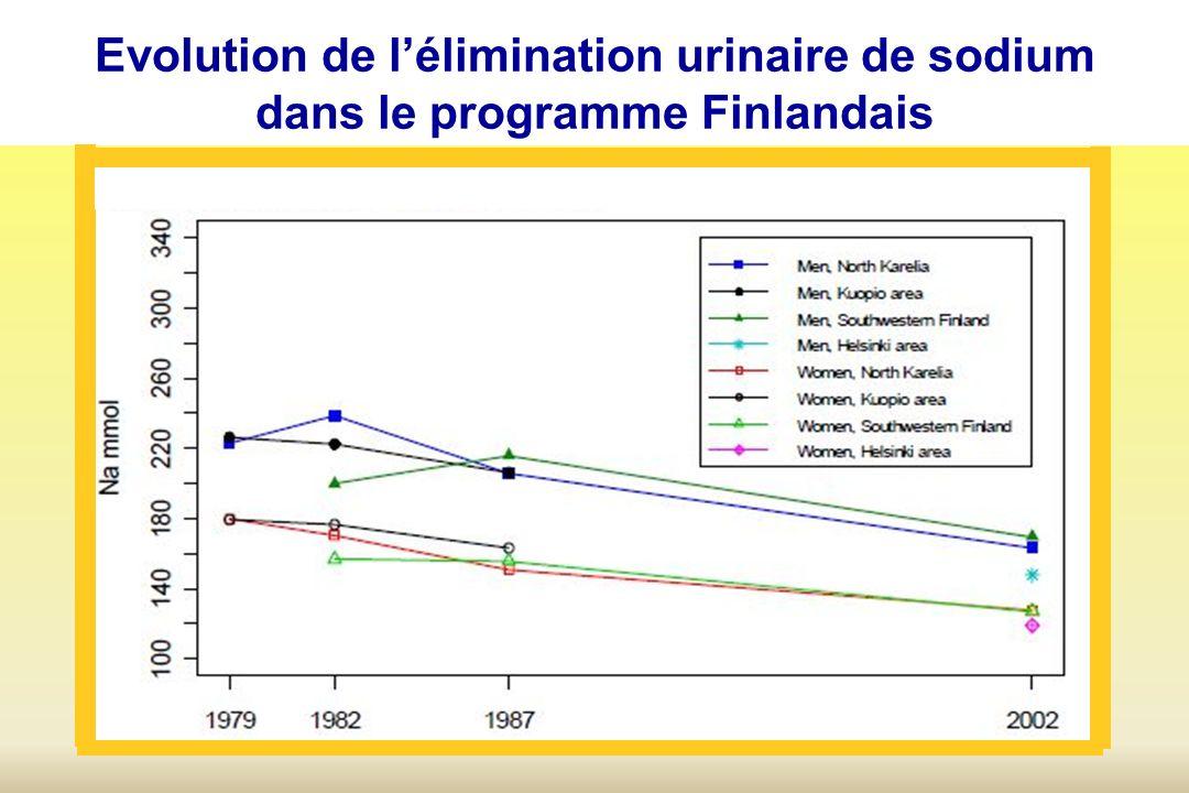 Evolution de lélimination urinaire de sodium dans le programme Finlandais