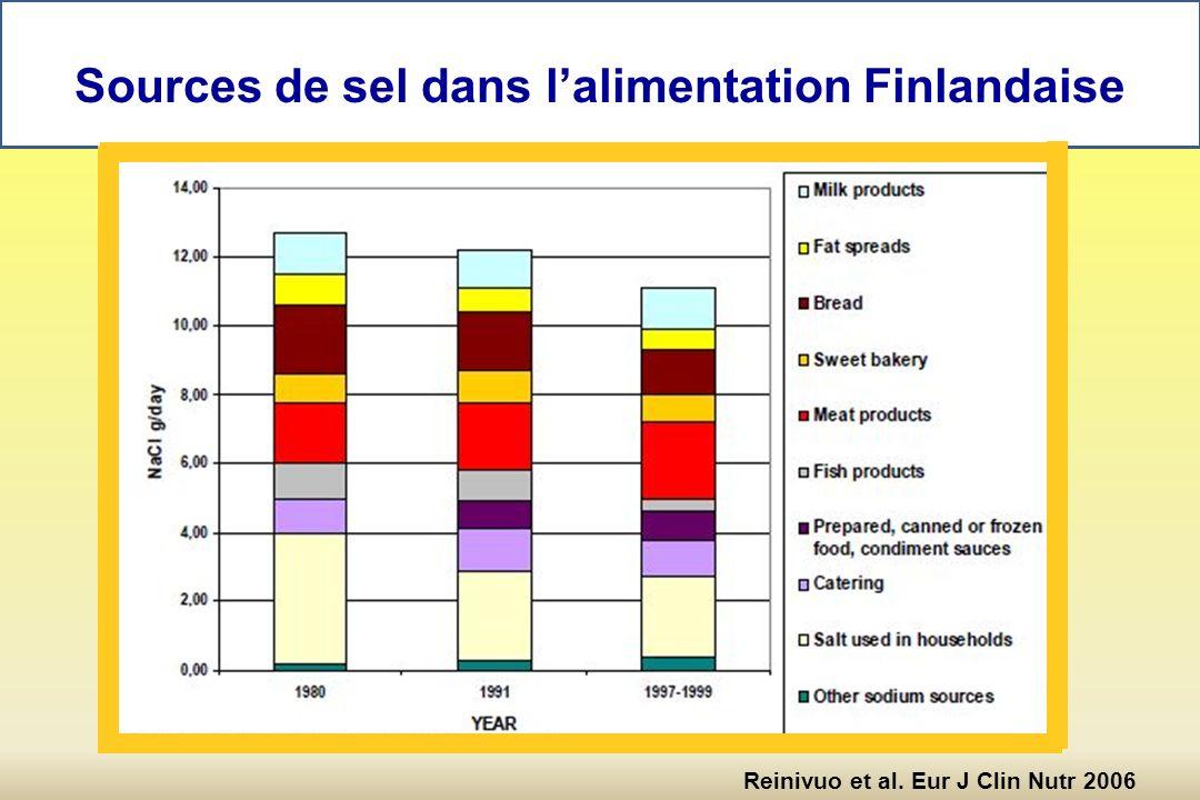 Sources de sel dans lalimentation Finlandaise Reinivuo et al. Eur J Clin Nutr 2006