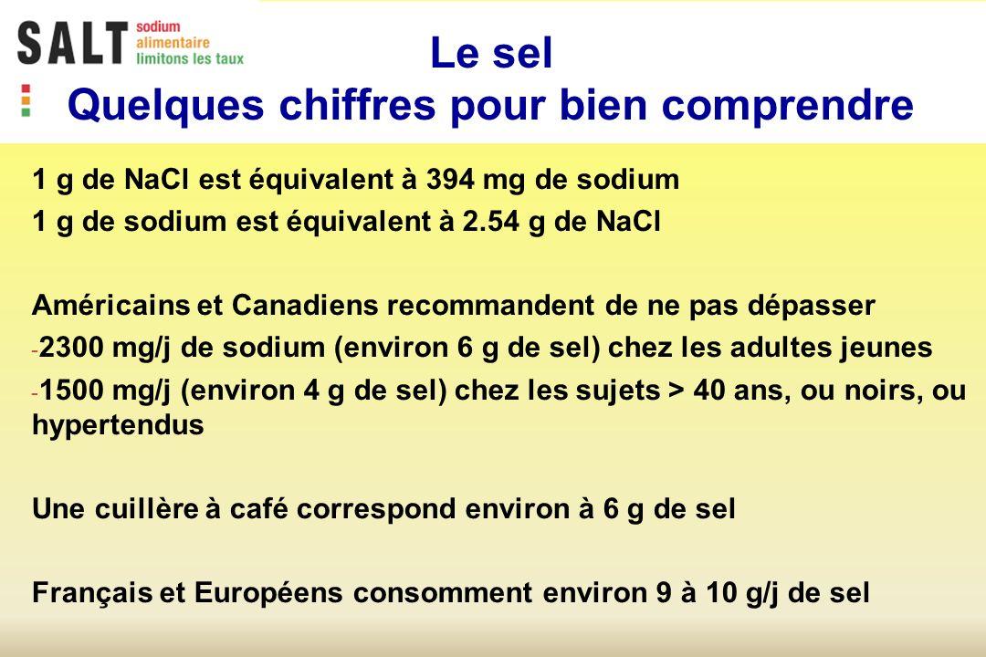 1 g de NaCl est équivalent à 394 mg de sodium 1 g de sodium est équivalent à 2.54 g de NaCl Américains et Canadiens recommandent de ne pas dépasser - 2300 mg/j de sodium (environ 6 g de sel) chez les adultes jeunes - 1500 mg/j (environ 4 g de sel) chez les sujets > 40 ans, ou noirs, ou hypertendus Une cuillère à café correspond environ à 6 g de sel Français et Européens consomment environ 9 à 10 g/j de sel Le sel Quelques chiffres pour bien comprendre