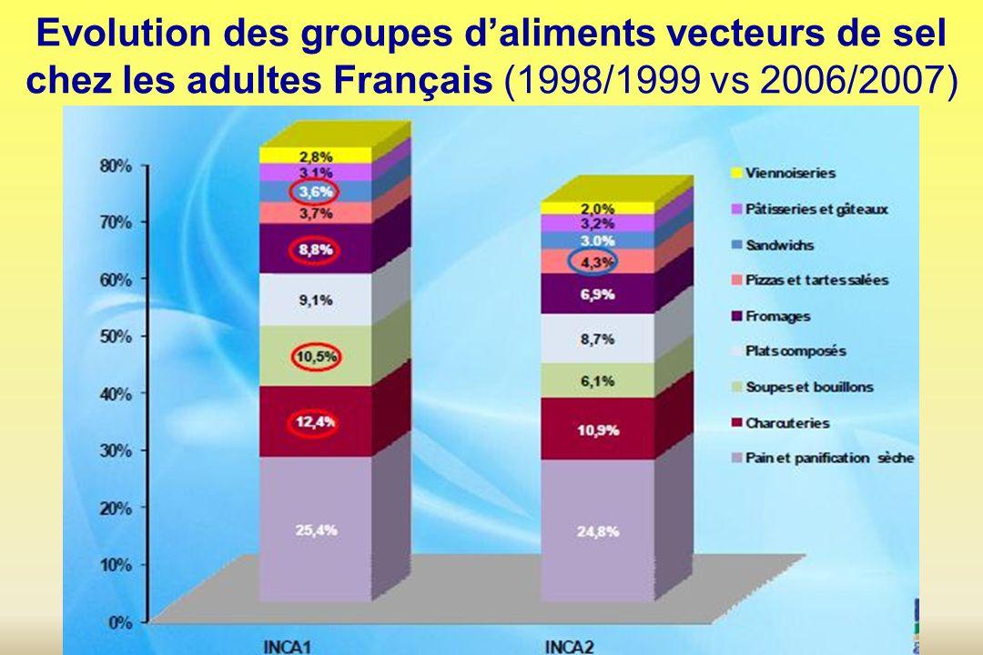 Evolution des groupes daliments vecteurs de sel chez les adultes Français (1998/1999 vs 2006/2007)