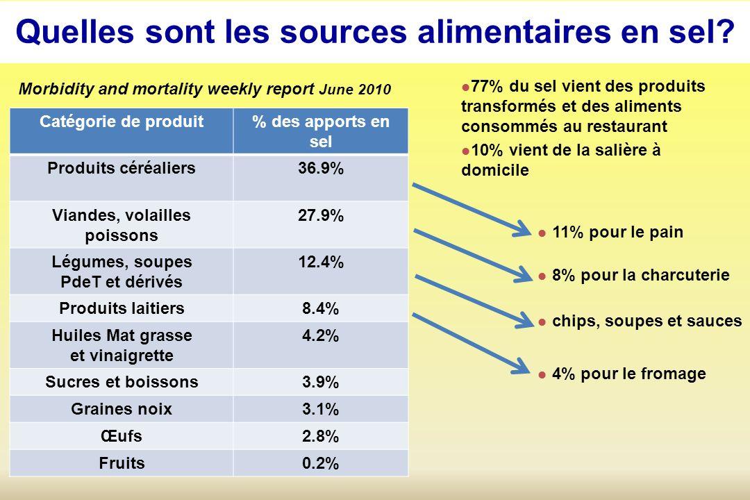 La réduction du sel entraînerait elle une diminution des accidents CV.