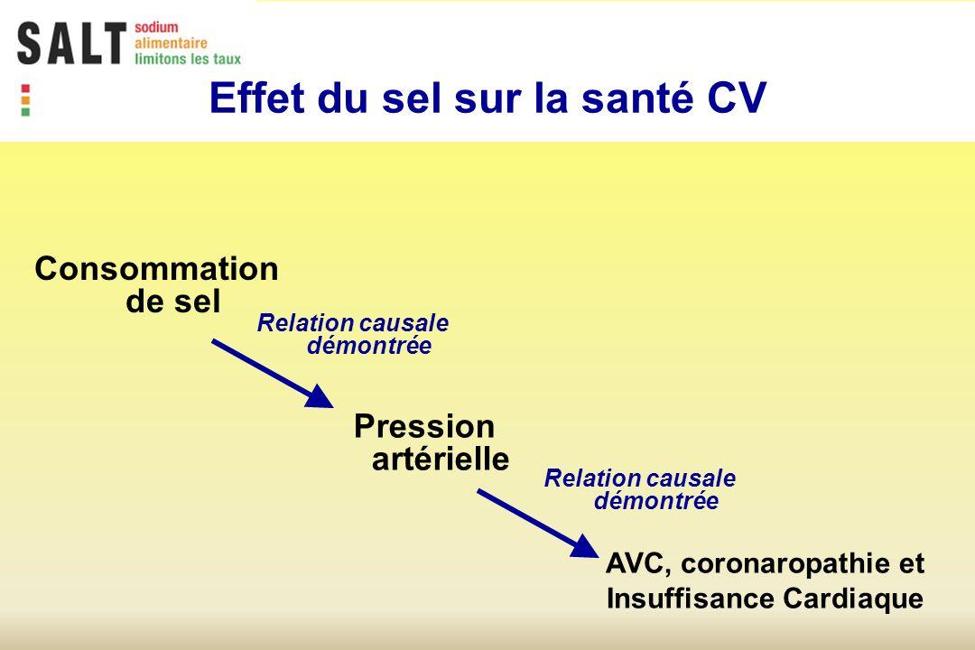 Relation causale démontrée Effet du sel sur la santé CV Consommation de sel Pression artérielle AVC, coronaropathie et Insuffisance Cardiaque