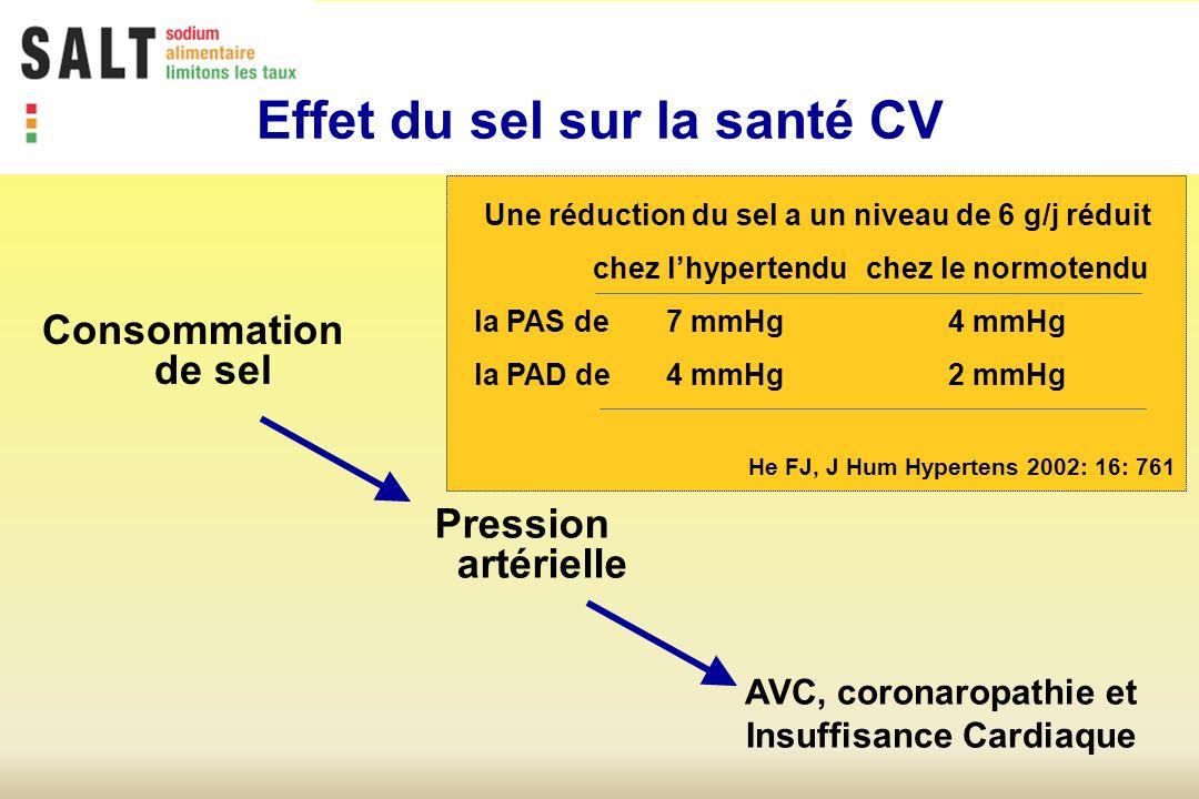 Consommation de sel Pression artérielle Une réduction du sel a un niveau de 6 g/j réduit chez lhypertenduchez le normotendu la PAS de 7 mmHg 4 mmHg la PAD de4 mmHg 2 mmHg He FJ, J Hum Hypertens 2002: 16: 761 AVC, coronaropathie et Insuffisance Cardiaque Effet du sel sur la santé CV