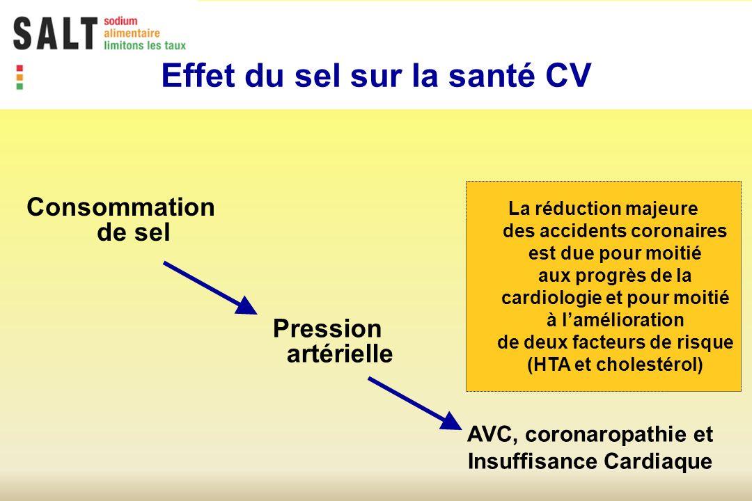 La réduction majeure des accidents coronaires est due pour moitié aux progrès de la cardiologie et pour moitié à lamélioration de deux facteurs de risque (HTA et cholestérol) Consommation de sel Pression artérielle AVC, coronaropathie et Insuffisance Cardiaque Effet du sel sur la santé CV