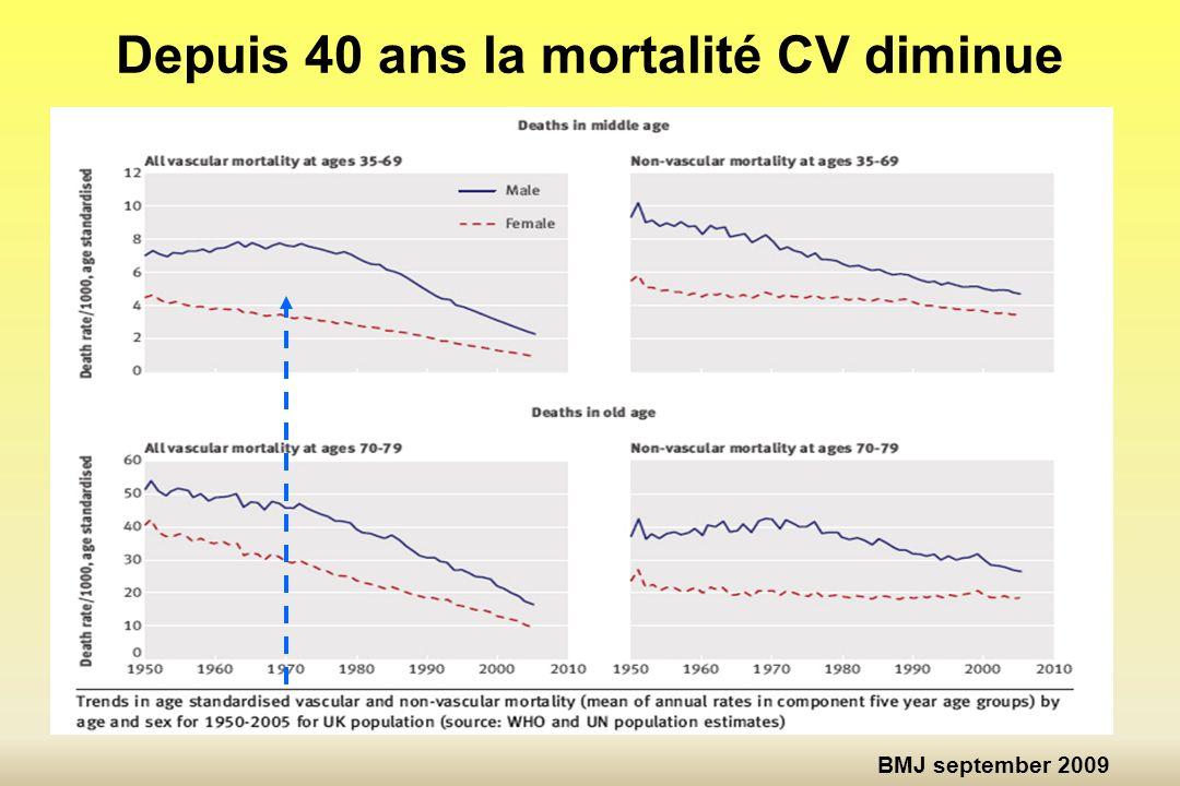 Traitement aigu Tabac PAS IMC Sédentarité Cholestérol Diabète Impact de la prévention N Engl J Med 2007 20% de la baisse de la mortalité est due à la prise en charge de la Pression Artérielle