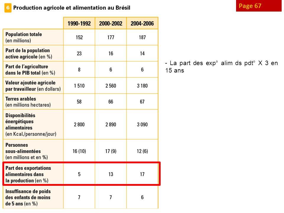 Page 67 - La part des exp° alim ds pdt° X 3 en 15 ans