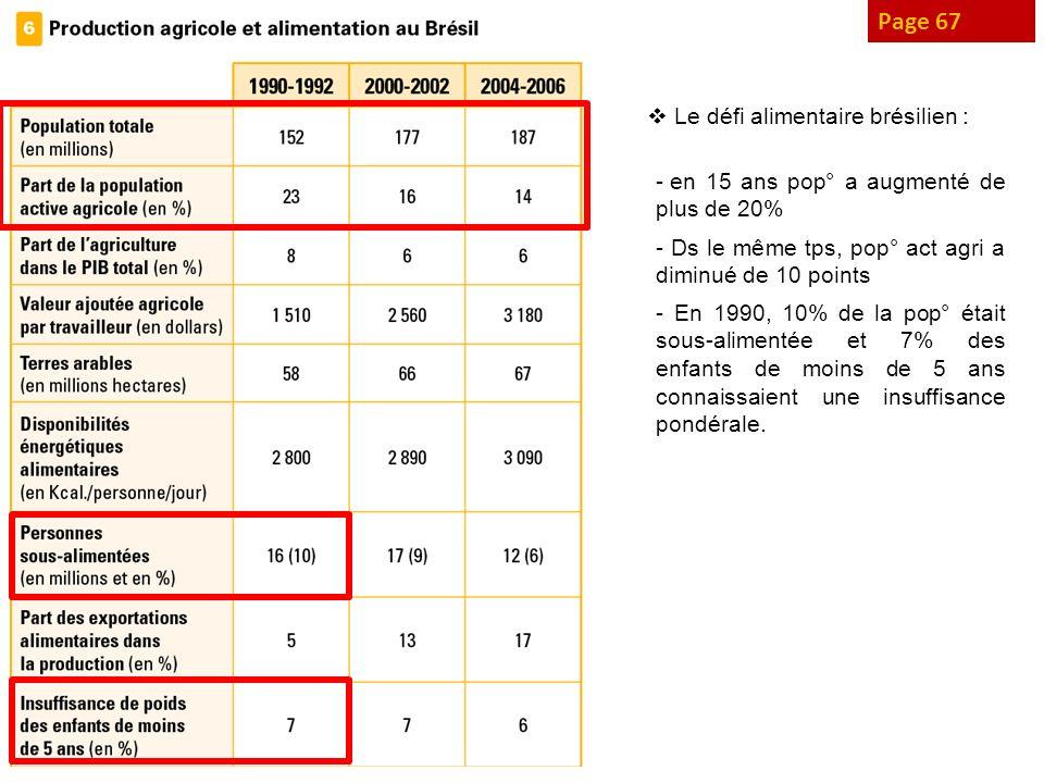 Page 67 Le défi alimentaire brésilien : - en 15 ans pop° a augmenté de plus de 20% - Ds le même tps, pop° act agri a diminué de 10 points - En 1990, 1