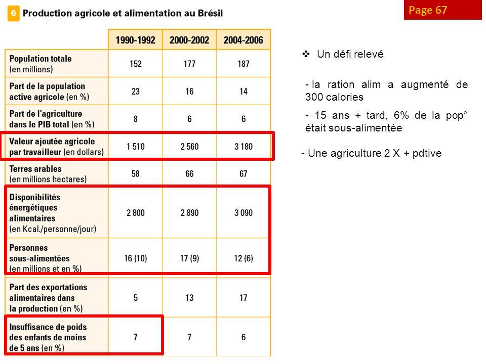 Page 67 Un défi relevé - la ration alim a augmenté de 300 calories - 15 ans + tard, 6% de la pop° était sous-alimentée - Une agriculture 2 X + pdtive