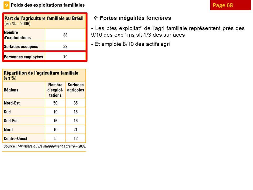 Page 68 Fortes inégalités foncières - Les ptes exploitat° de lagri familiale représentent près des 9/10 des exp° ms slt 1/3 des surfaces - Et emploie
