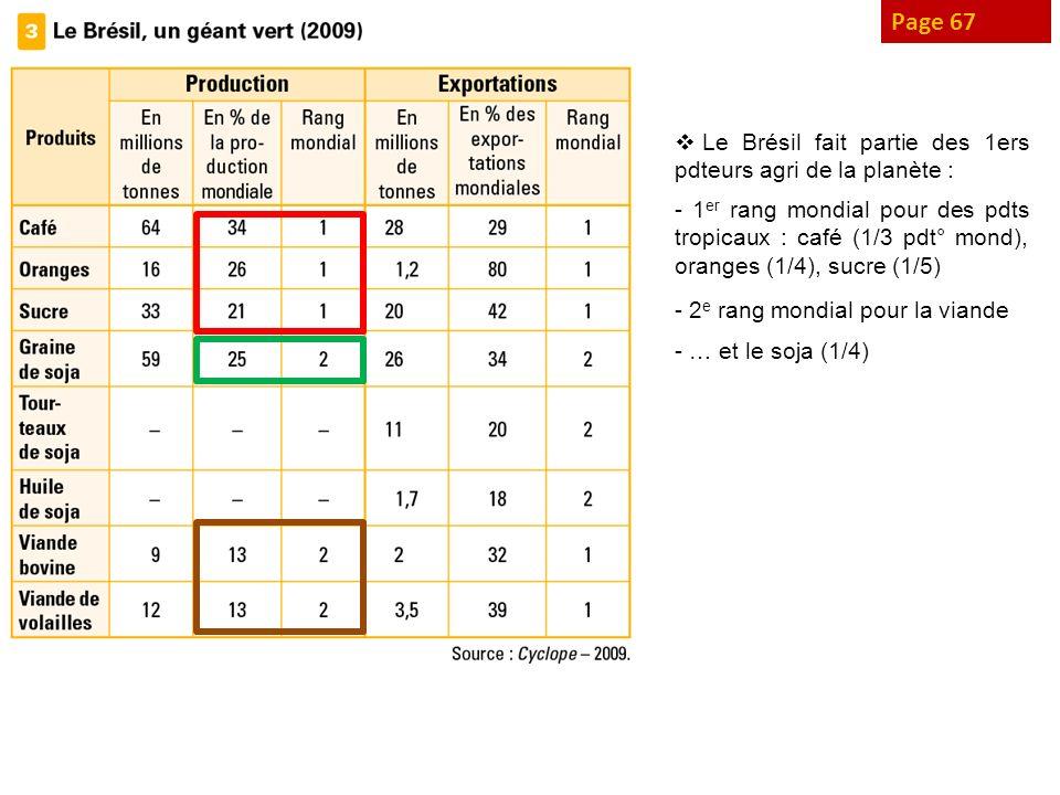 Page 67 Le Brésil fait partie des 1ers pdteurs agri de la planète : - 1 er rang mondial pour des pdts tropicaux : café (1/3 pdt° mond), oranges (1/4),