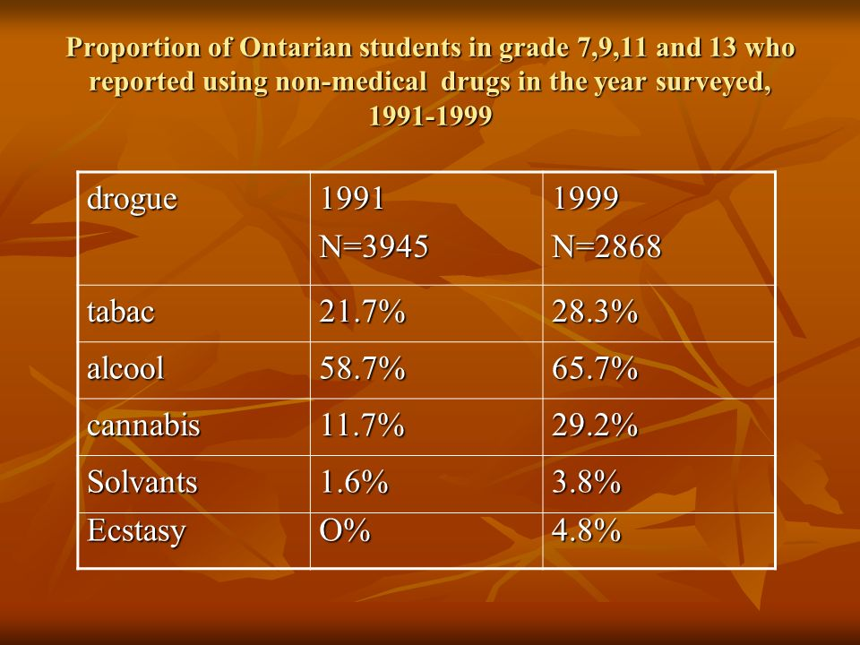 Proportion of Ontarian students in grade 7,9,11 and 13 who reported using non-medical drugs in the year surveyed, 1991-1999 drogue1991N=39451999N=2868