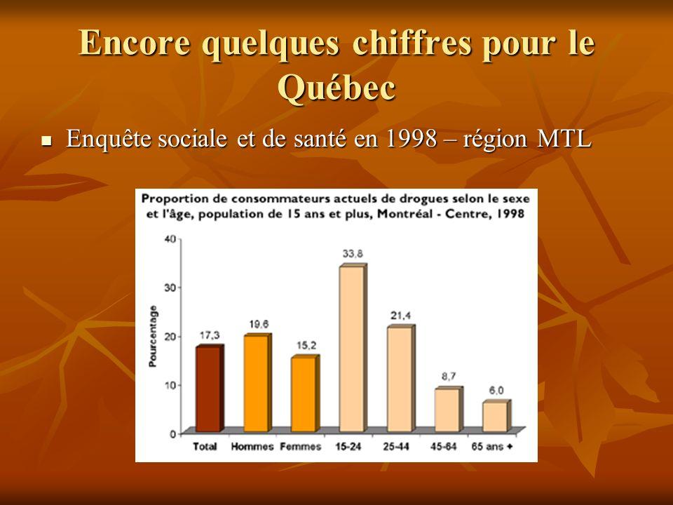 Encore quelques chiffres pour le Québec Enquête sociale et de santé en 1998 – région MTL Enquête sociale et de santé en 1998 – région MTL