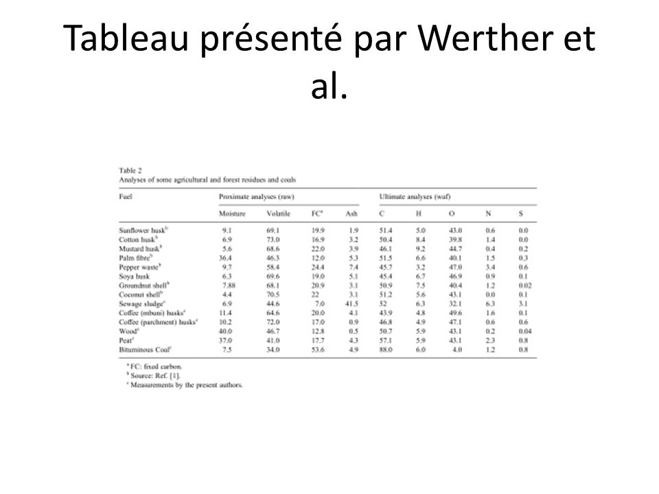 1-PRESENTATION DES COQUES DE PALMISTES Analyse chimique élémentaire (théorique) 51% C 8% H 32% O O.1% N 3.9% Eau 5% Cendre Analyse sur brut (sinspirant du tableau présenté par WERTHER et al.[9]) 65% Volatile 20% Charbon 10% Eau 5% Cendre Doù les fractions molaires suivantes: 0.19 C 0.60 H 0.16 O 0.05 N