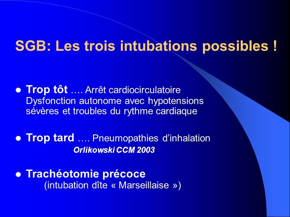 SGB: Les trois intubations possibles ! Trop tôt …. Arrêt cardiocirculatoire Dysfonction autonome avec hypotensions sévères et troubles du rythme cardi