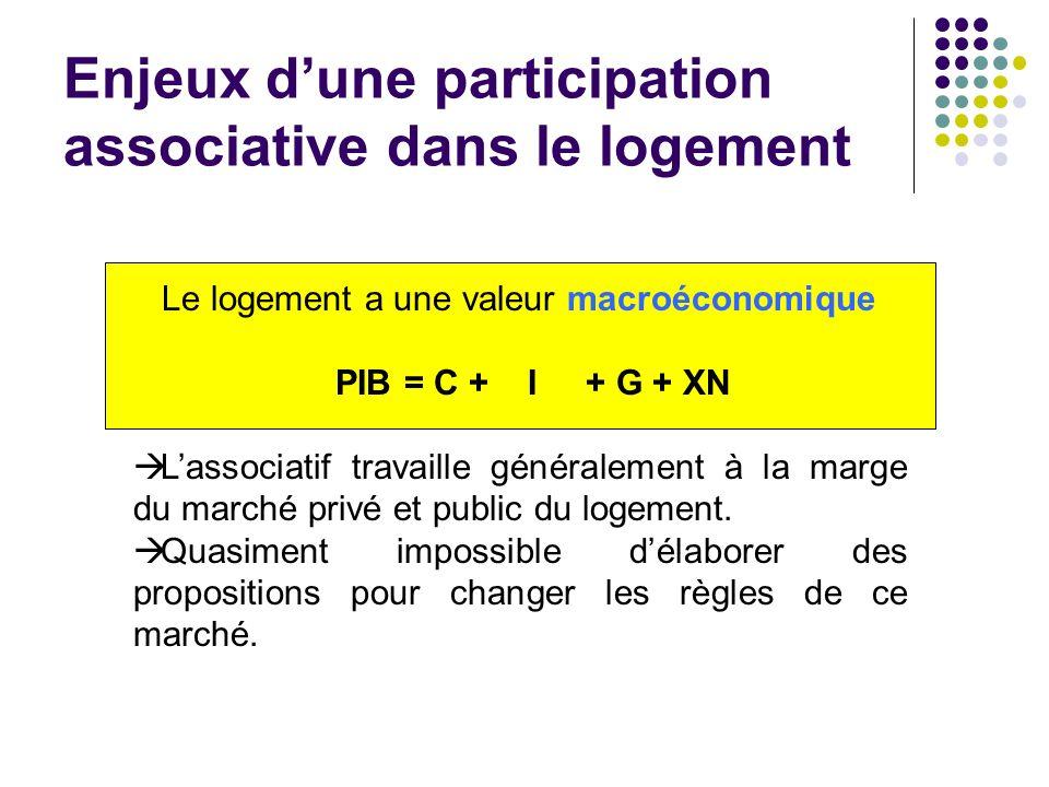 Enjeux dune participation associative dans le logement Le logement a une valeur macroéconomique PIB = C + I + G + XN Lassociatif travaille généralemen