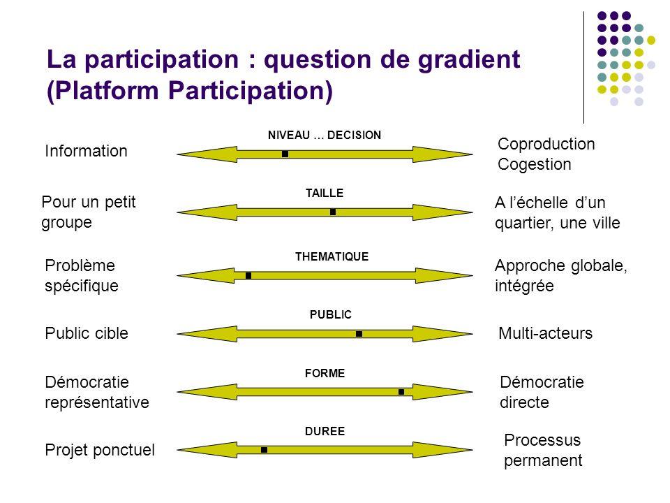 La participation : question de gradient (Platform Participation) Information Coproduction Cogestion Pour un petit groupe A léchelle dun quartier, une