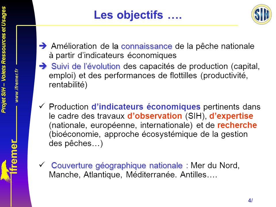 Projet SIH – Volets Ressources et Usages 4/ Les objectifs ….