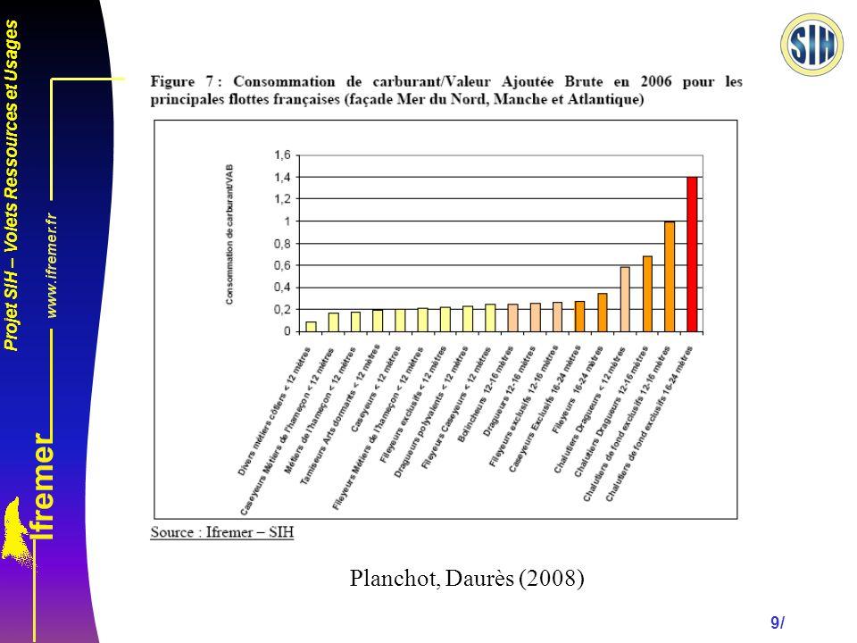 Projet SIH – Volets Ressources et Usages 9/ Planchot, Daurès (2008)