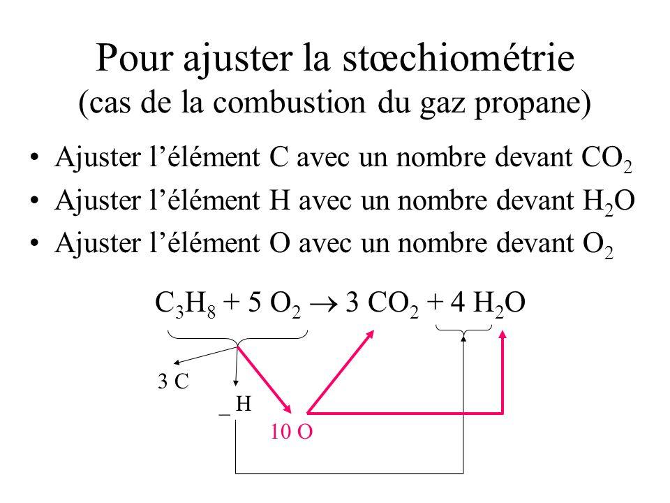 Pour ajuster la stœchiométrie (cas de la combustion du gaz propane) Ajuster lélément C avec un nombre devant CO 2 Ajuster lélément H avec un nombre devant H 2 O Ajuster lélément O avec un nombre devant O 2 C 3 H 8 + 5 O 2 3 CO 2 + 4 H 2 O 3 C _ H 10 O