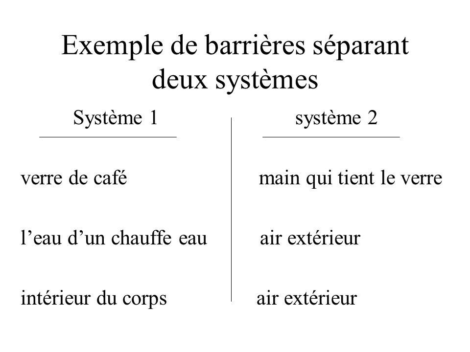 Exemple de barrières séparant deux systèmes Système 1 système 2 verre de café main qui tient le verre leau dun chauffe eau air extérieur intérieur du corps air extérieur