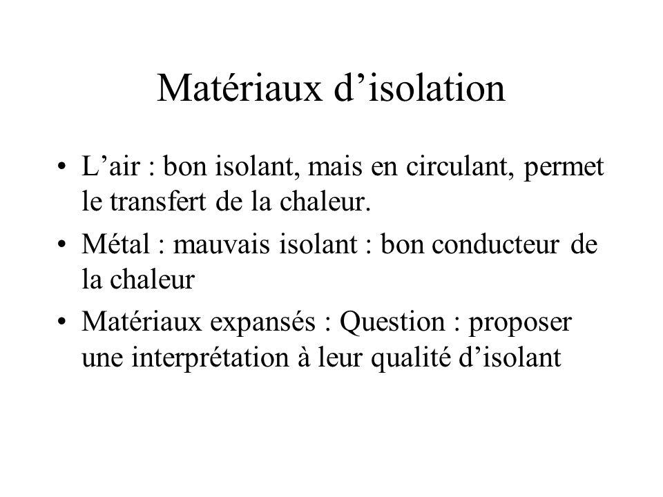 Matériaux disolation Lair : bon isolant, mais en circulant, permet le transfert de la chaleur.