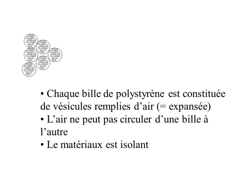 Chaque bille de polystyrène est constituée de vésicules remplies dair (= expansée) Lair ne peut pas circuler dune bille à lautre Le matériaux est isolant