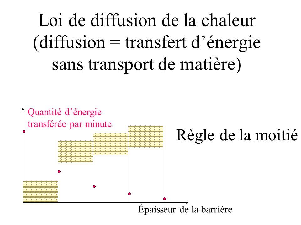 Loi de diffusion de la chaleur (diffusion = transfert dénergie sans transport de matière) Quantité dénergie transférée par minute Épaisseur de la barrière Règle de la moitié