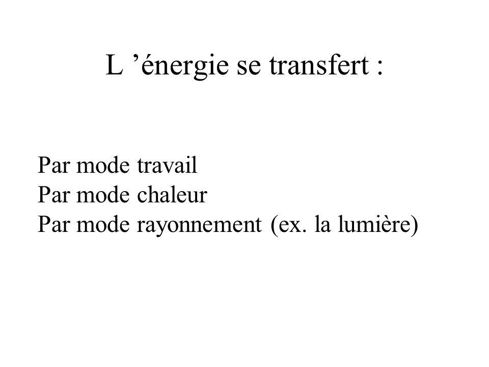 L énergie se transfert : Par mode travail Par mode chaleur Par mode rayonnement (ex. la lumière)
