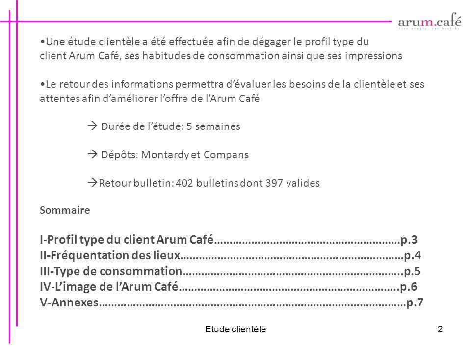 Etude clientèle2 Une étude clientèle a été effectuée afin de dégager le profil type du client Arum Café, ses habitudes de consommation ainsi que ses i